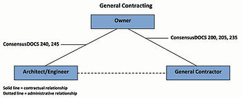 ConsensusDOCS General Contracting Contractual ...