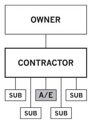 When is a residential subcontractor not subject to the vcpa read to find out construction - Contractor how to find one ...